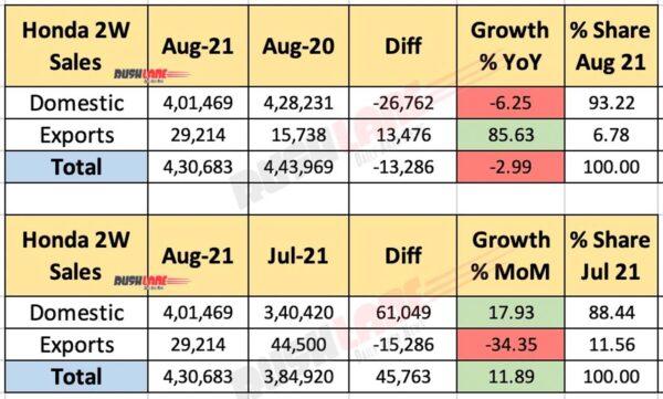 Honda Two Wheeler Sales - Aug 2021