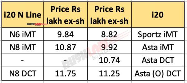 Hyundai i20 N Line vs i20 - Price List