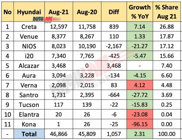Hyundai India Sales August 2021 vs August 2020 (YoY)