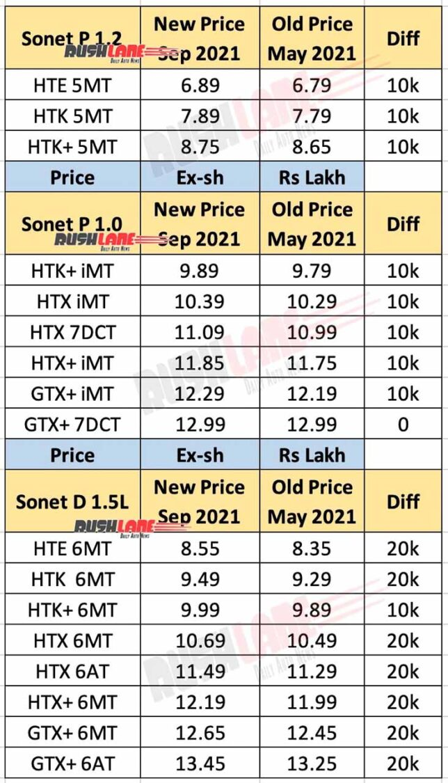 Kia Sonet Price List Sep 2021