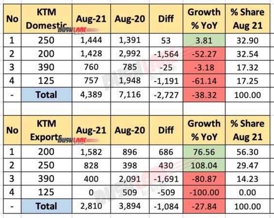 KTM India Sales, Exports Aug 2021 vs Aug 2020 (YoY)