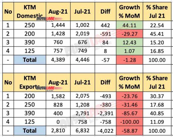 KTM India Sales, Exports Aug 2021 vs Jul 2021 (MoM)