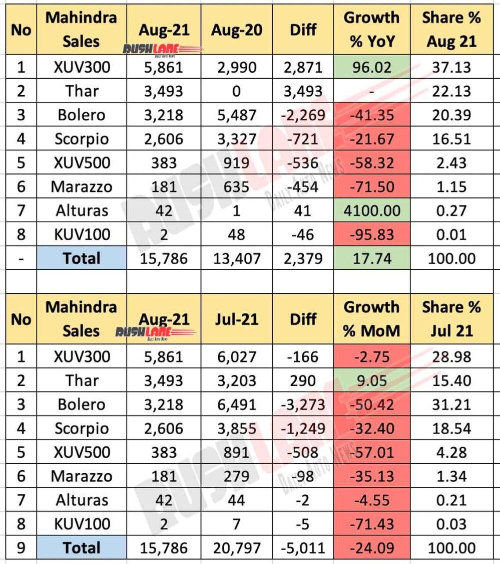 Mahindra Car Sales Aug 2021