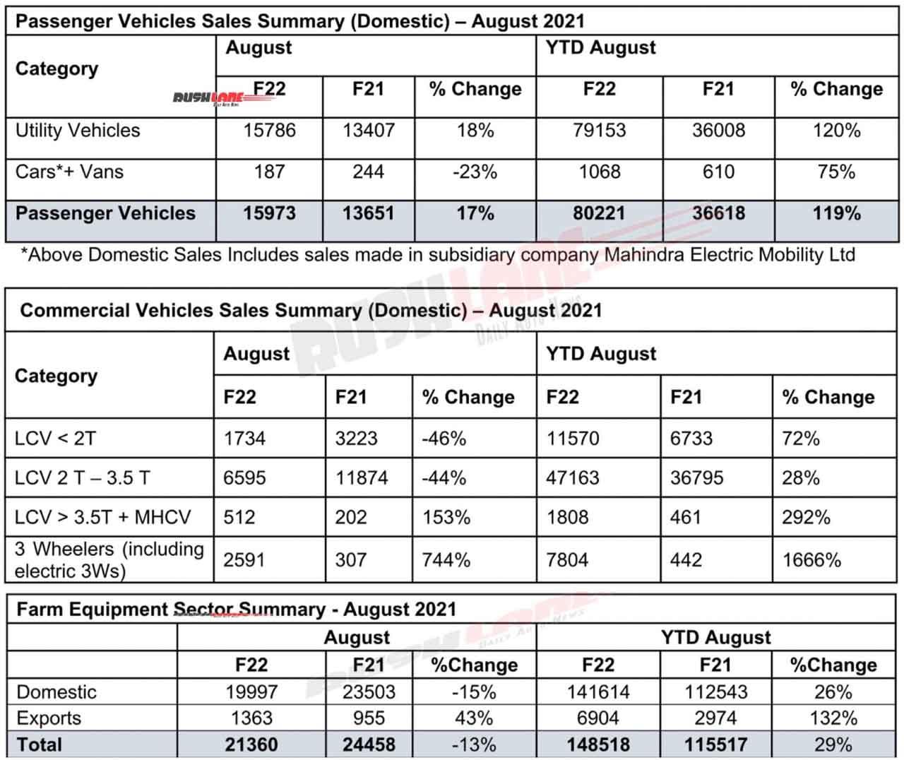 Mahindra Sales August 2021