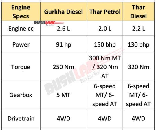 Mahindra Thar vs Force Gurkha