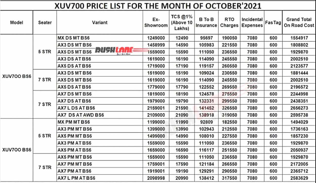 Mahindra XUV700 On Road Prices, Chennai