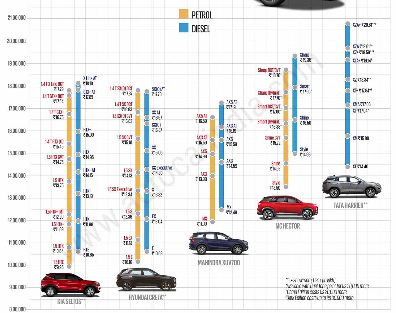 Mahindra XUV700 Vs Rivals - Price Comparison