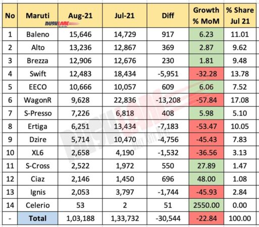 Maruti Car Sales August 2021 Vs July 2021 (MoM)
