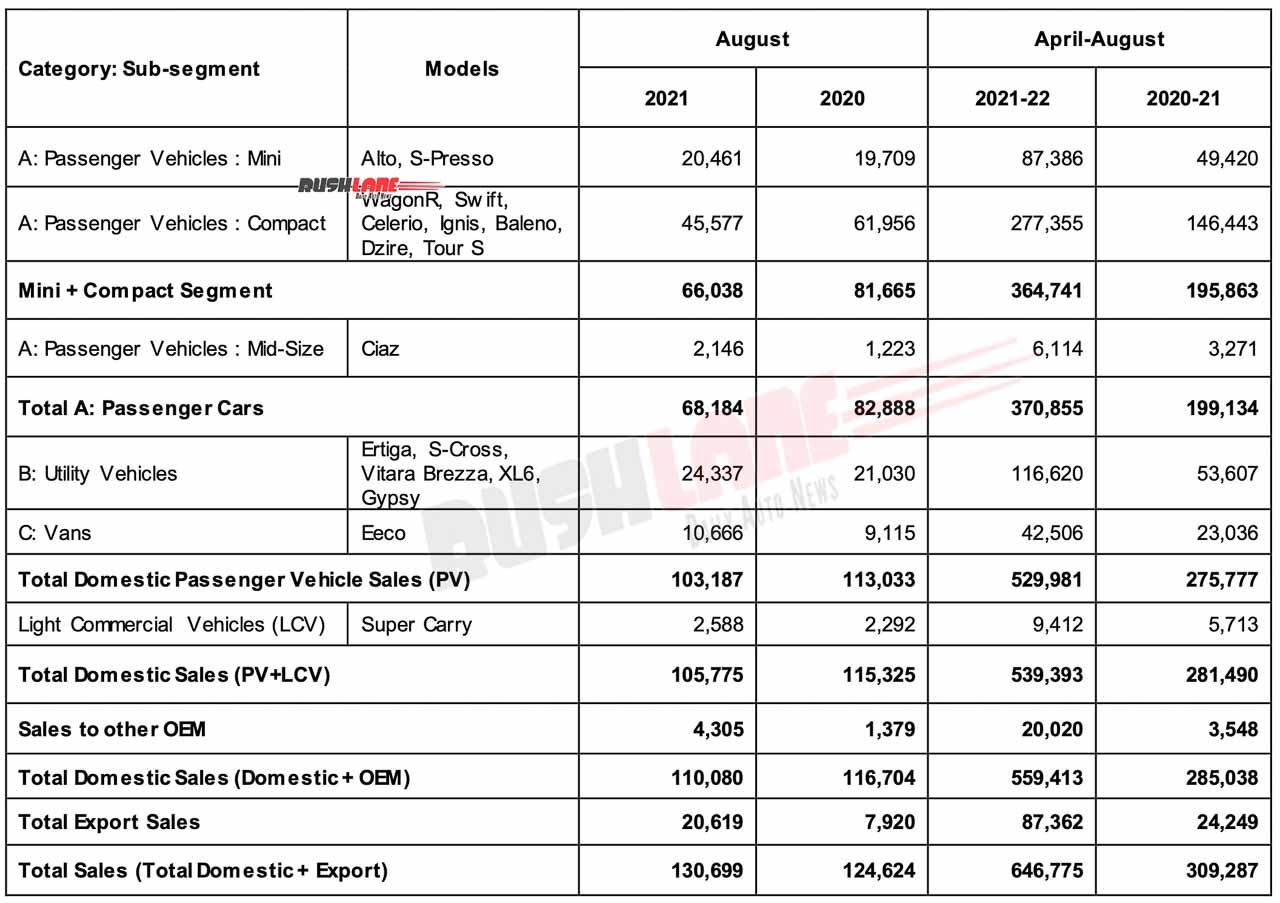 Maruti Sales August 2021