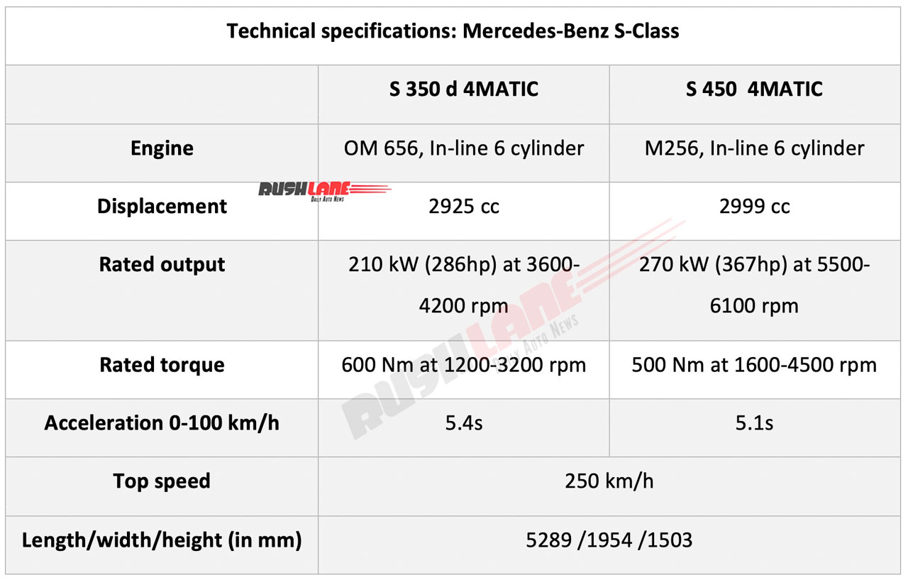 New Mercedes S Class for India