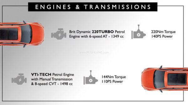 MG Astor Engine Options