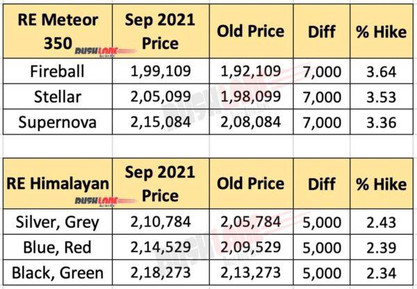 Royal Enfield Meteor and Himalayan Price Hike Sep 2021