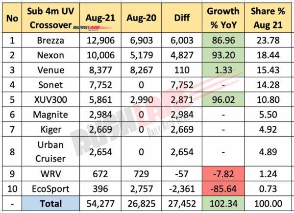 Sub 4m SUV Sales Aug 2021 vs Aug 2020 (YoY)