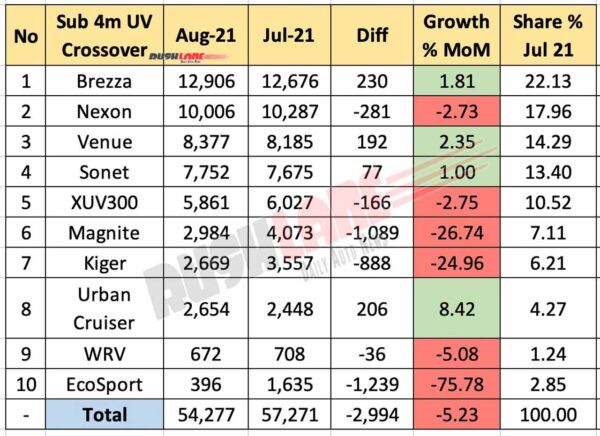 Sub 4m SUV Sales Aug 2021 vs Jul 2021 (MoM)