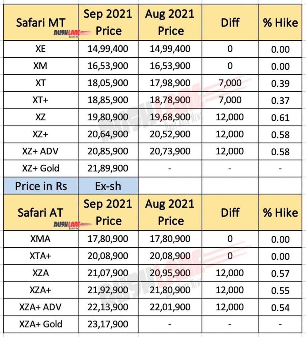 Tata Safari Prices September 2021
