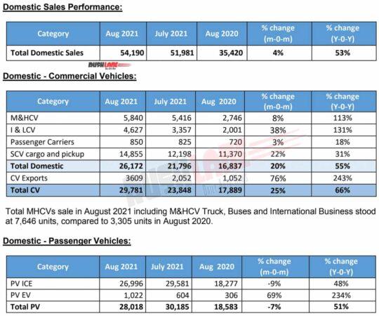 Tata Sales Aug 2021