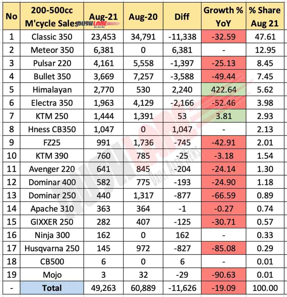 Motorcycle Sales 200cc To 500cc Segment - Aug 2021 vs Aug 2020 (YoY)