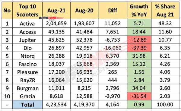 Top 10 Scooter Sales Aug 2021