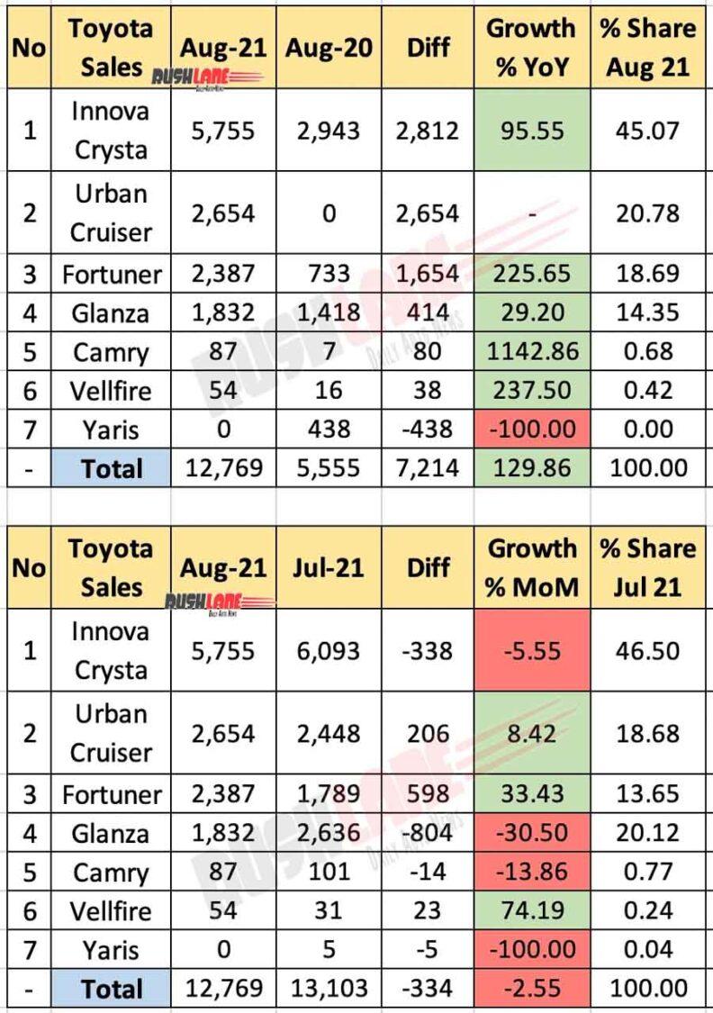 Toyota sales breakup August 2021