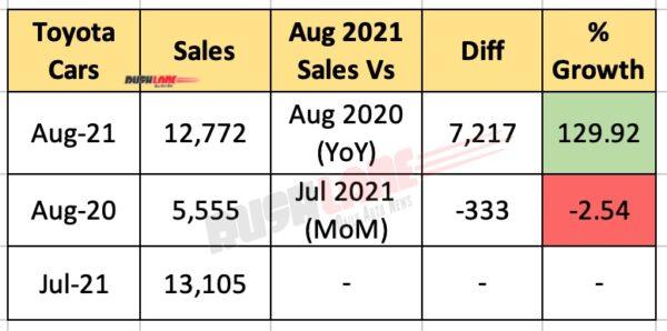 Toyota India Sales Aug 2021
