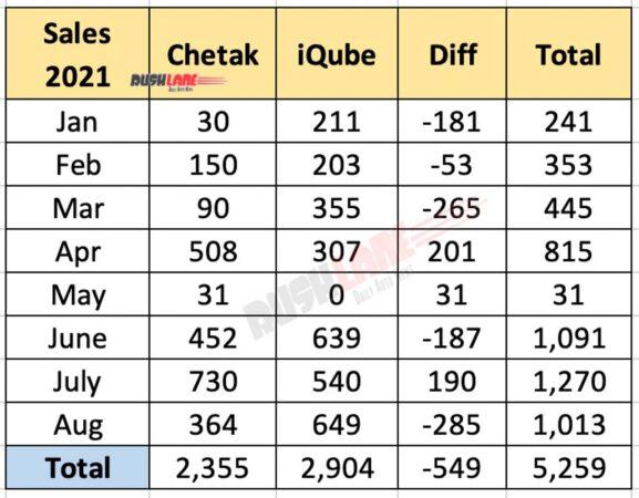 Bajaj Chetak, TVS iQube electric scooter sales Aug 2021