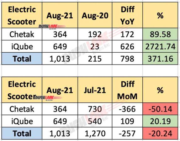 Bajaj Chetak vs TVS iQube Electric Scooter Sales Aug 2021