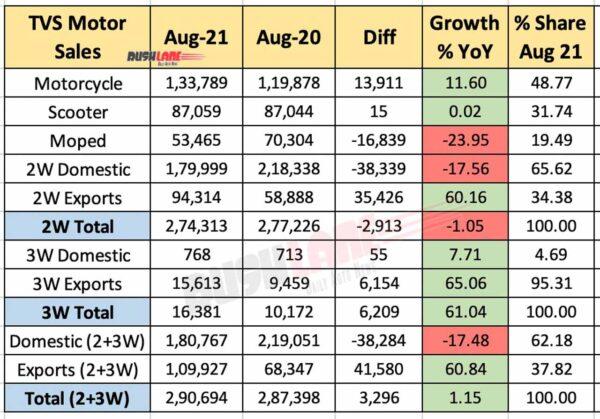 TVS Sales Aug 2021