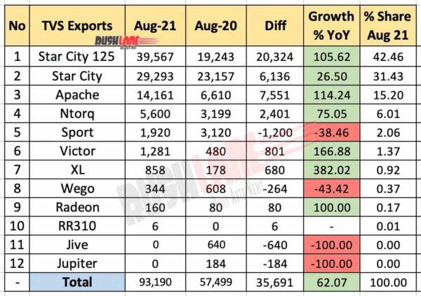 TVS Exports Breakup Aug 2021