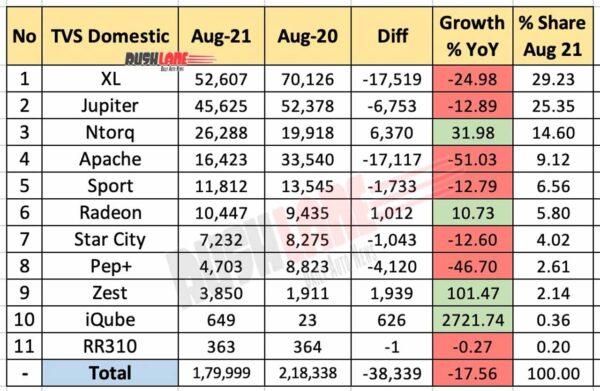 TVS Domestic Sales Breakup Aug 2021