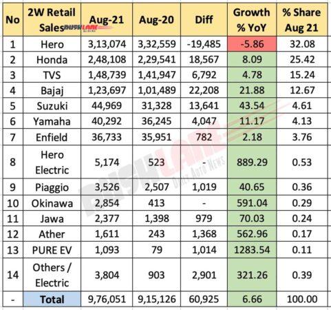 Two Wheeler Retail Sales Aug 2021 vs Aug 2020 (YoY)