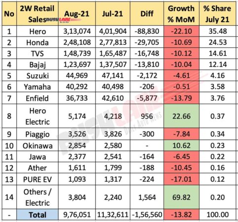 Two Wheeler Retail Sales Aug 2021 vs July 2021 (MoM)