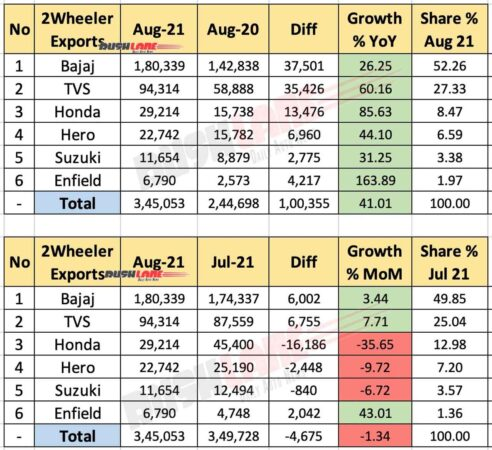 Two Wheeler Exports Aug 2021