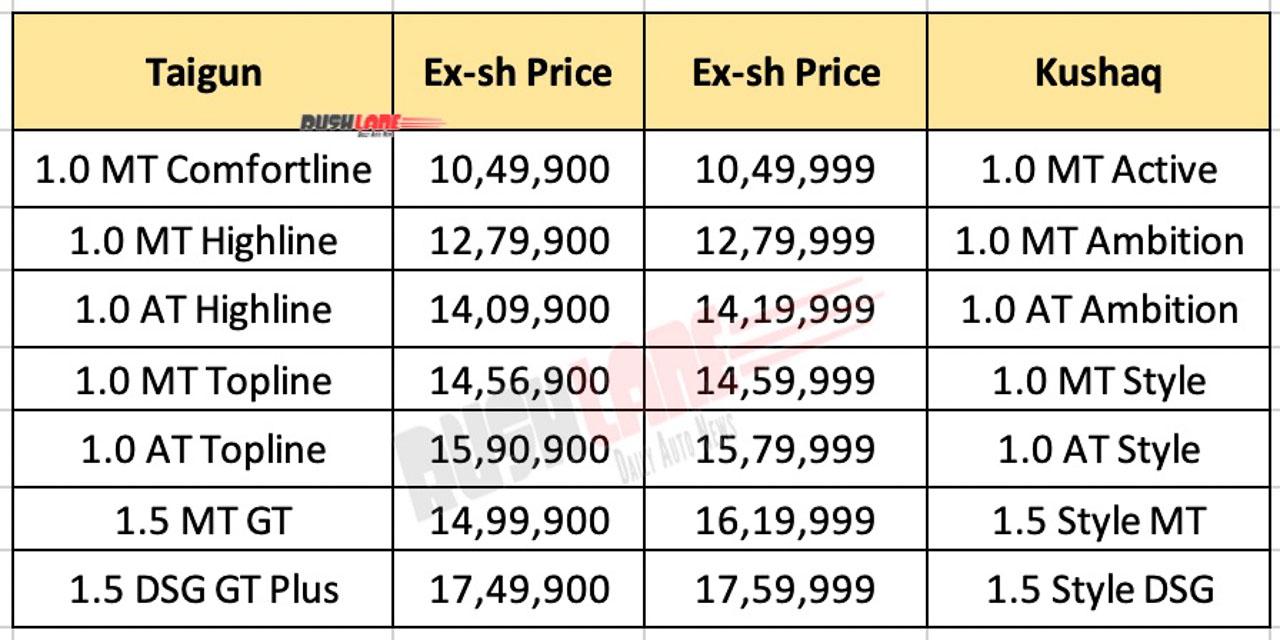 Volkswagen Taigun vs Skoda Kushaq Price List