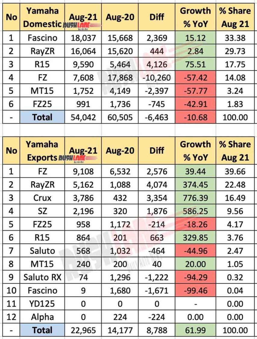Yamaha India Sales, Exports Aug 2021 vs Aug 2020 (YoY)