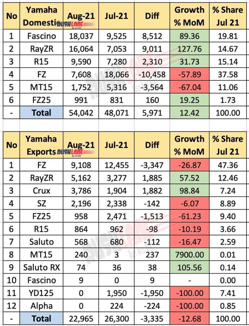Yamaha India Sales, Exports Aug 2021 vs Jul 2021 (MoM)