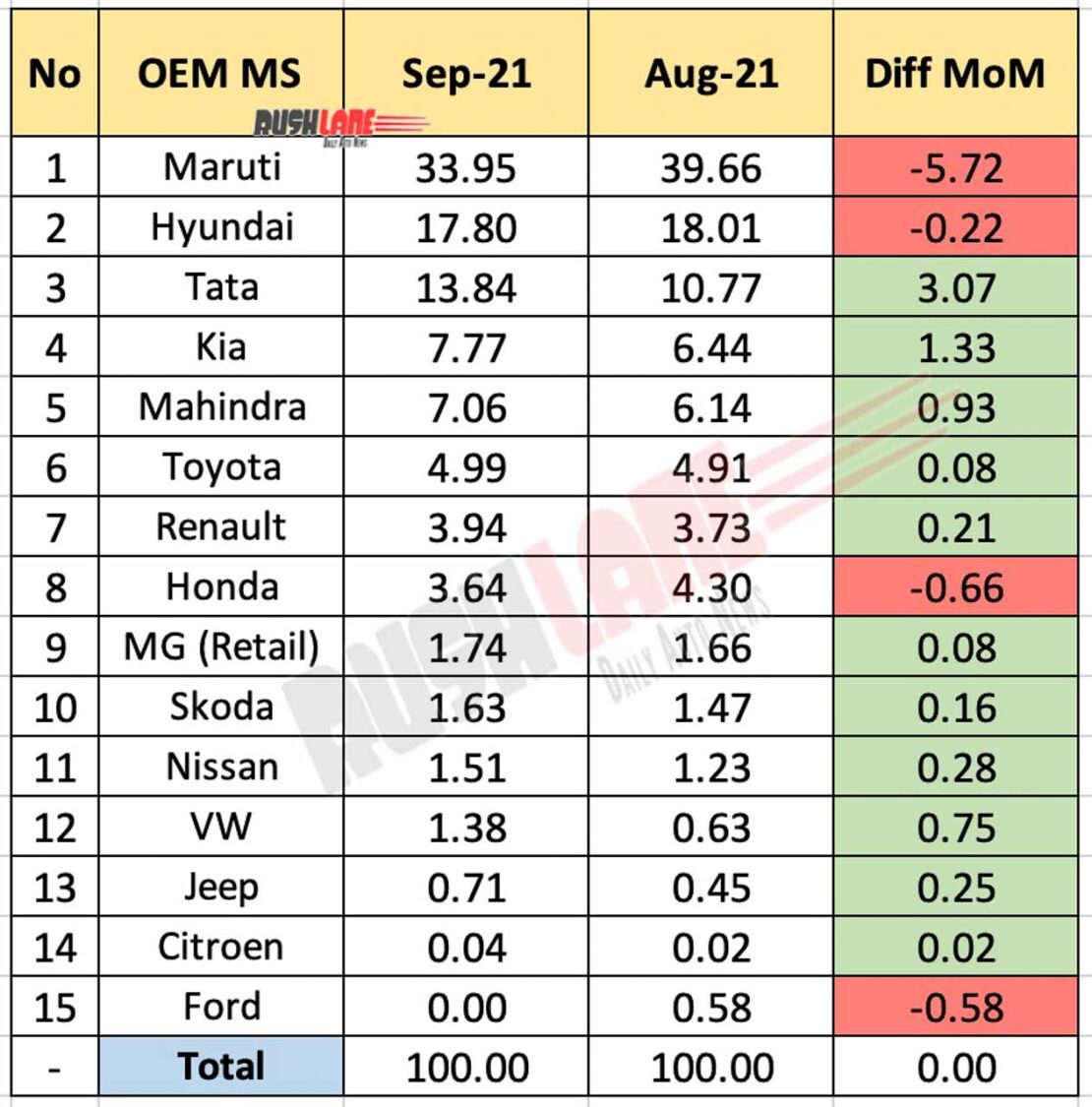 Car Market Share September 2021 Vs August 2021 (MoM)