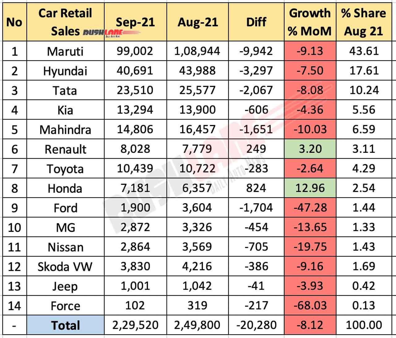 Car Retail Sales September 2021 Vs August 2021 (MoM)