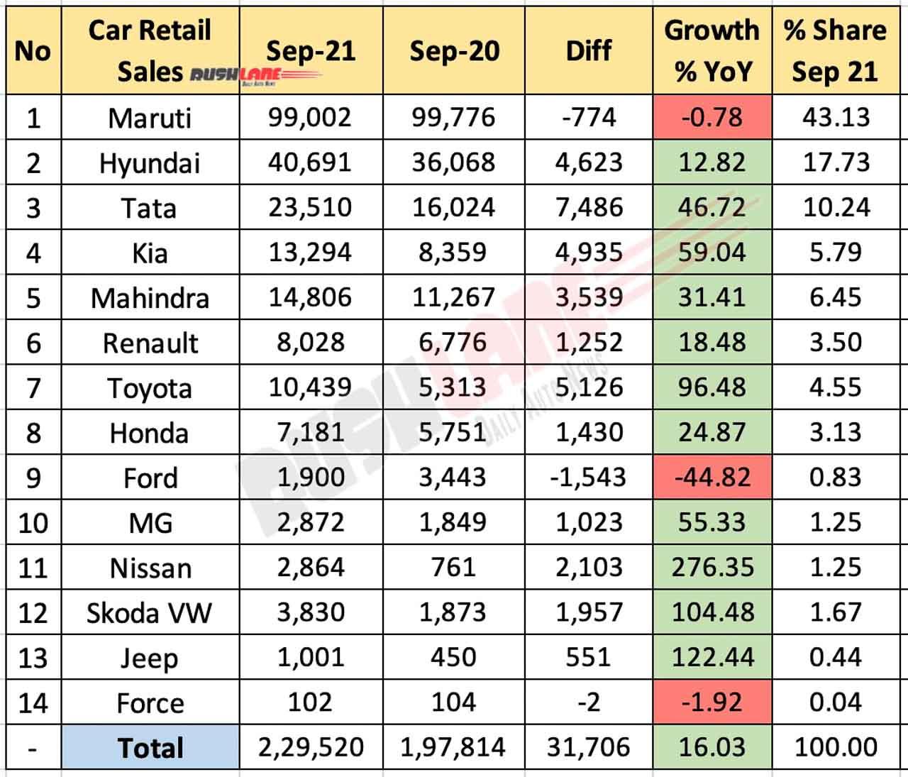 Car Retail Sales September 2021 vs. September 2020 (Year-on-Year)
