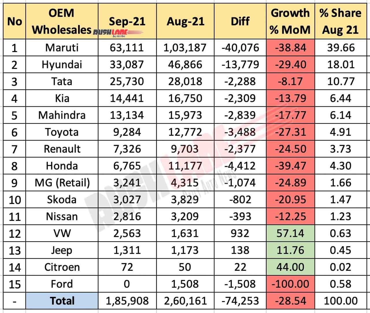 Car Sales September 2021 Vs August 2021 (MoM)