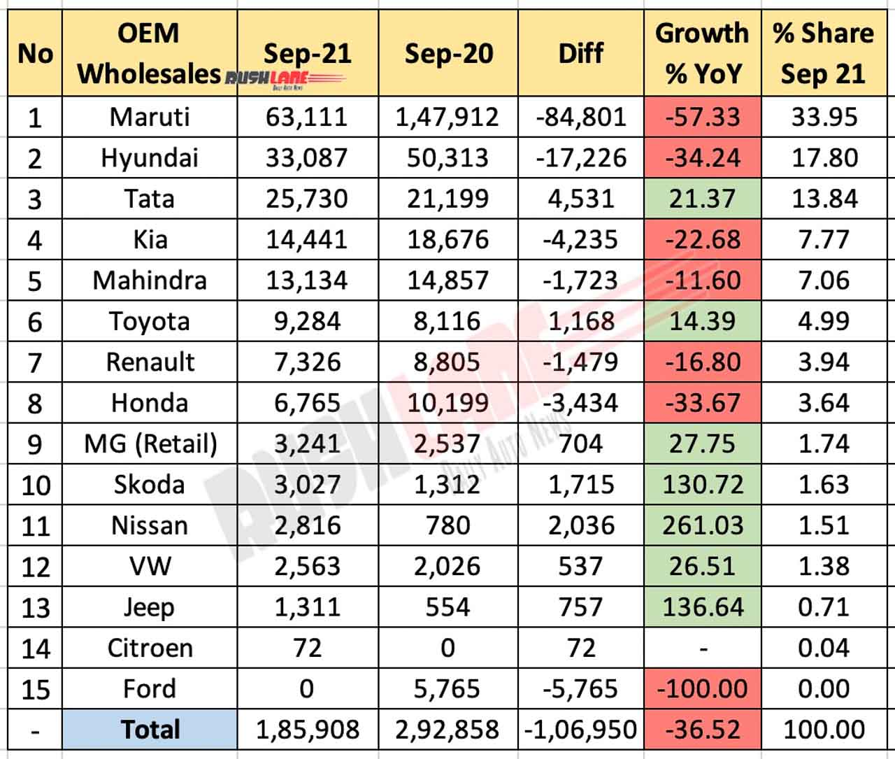 Car Sales September 2021 Vs September 2020 (YoY)