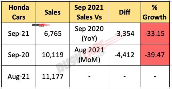honda car sales september 2021
