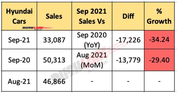 Hyundai India Sales September 2021
