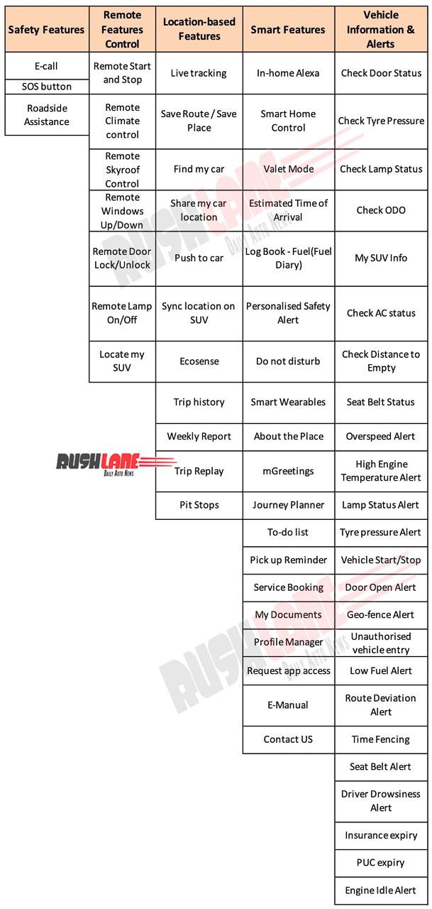 Mahindra XUV700 ADRENOX Features