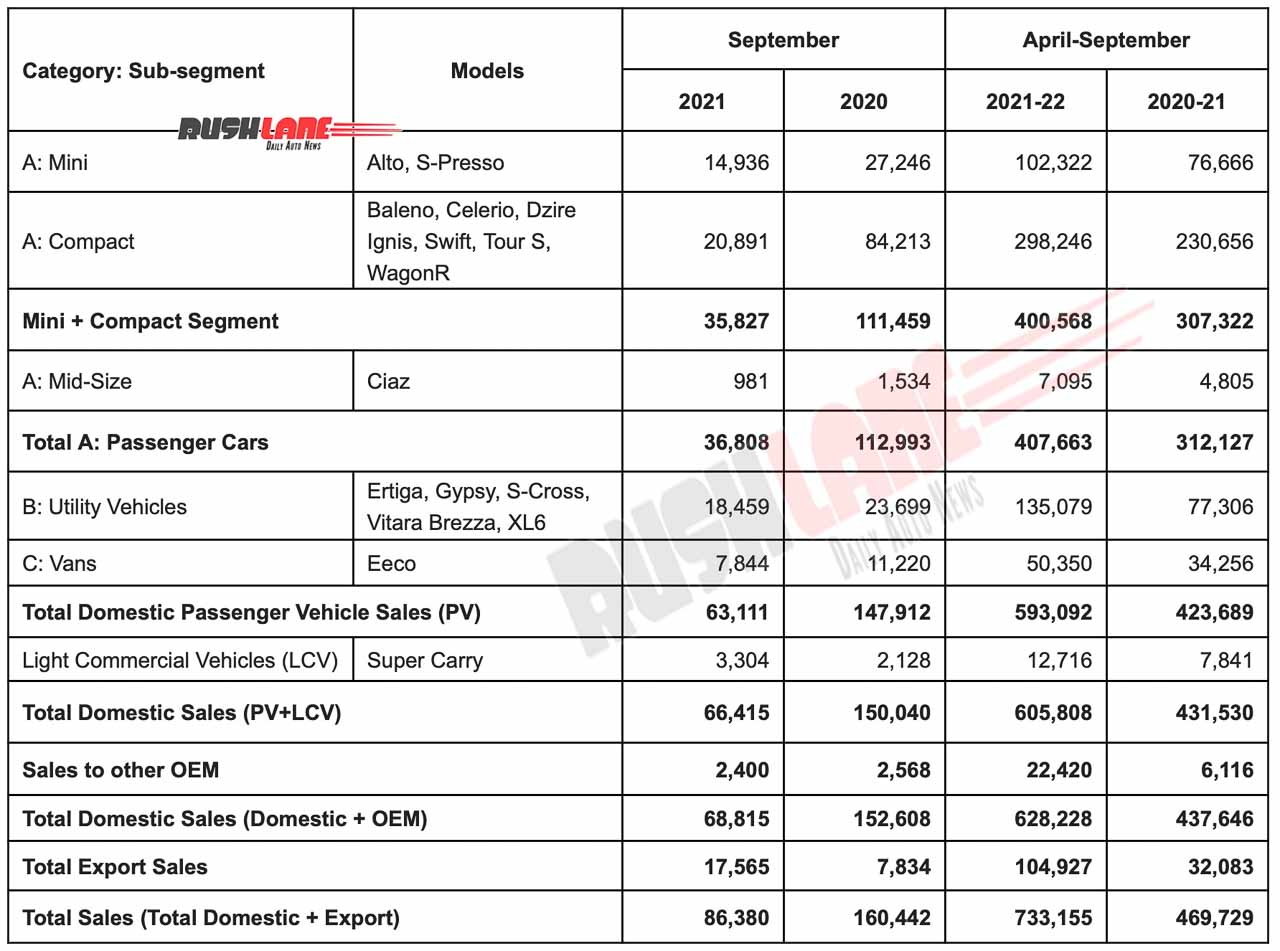 maruti car sales september 2021