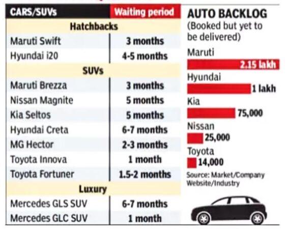 Maruti, Hyunda, Kia have highest no of customers awaiting delivery