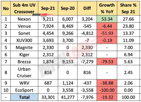 Sub 4m SUV Sales September 2021 Vs September 2020 (YoY)