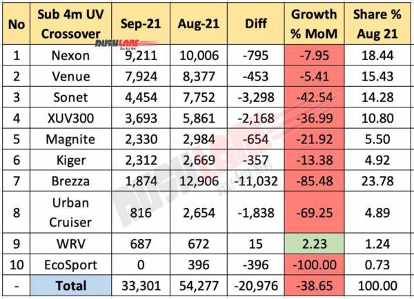 Sub 4m SUV Sales September 2021 Vs August 2021 (MoM)