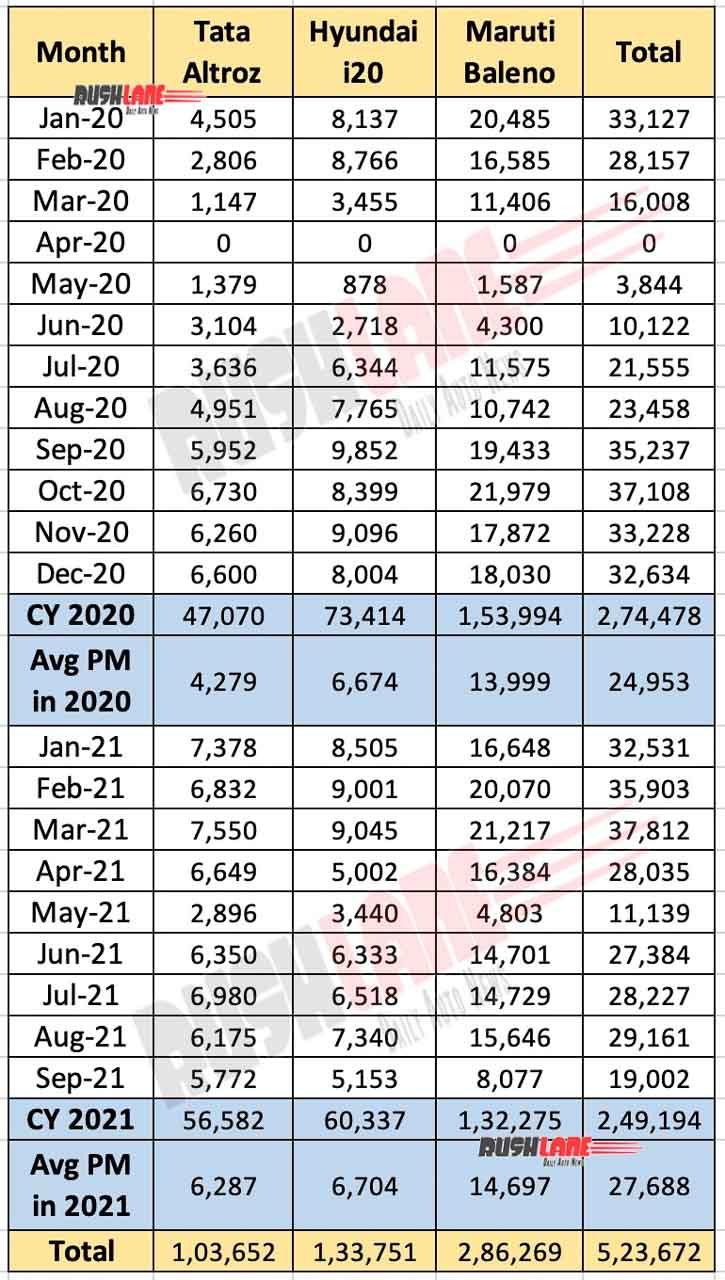 Tata Altroz sales vs Hyundai i20 vs Maruti Baleno
