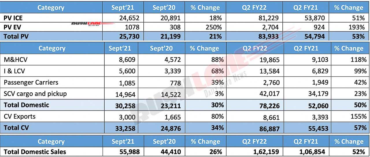 Tata Motors sales September 2021