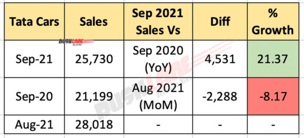 tata car sales september 2021